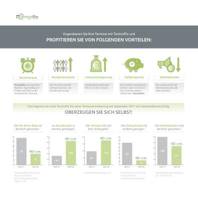 Infografik für Terminflix - Infografik-Design Beispiel