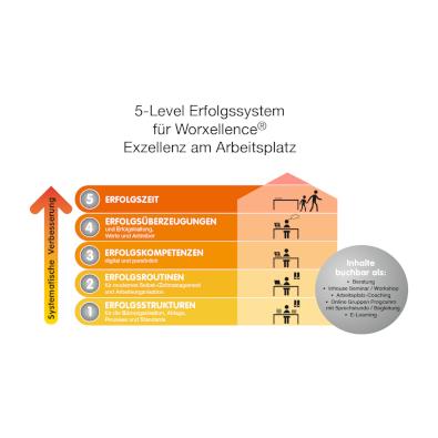 Infografik für Worxellence - Infografik-Design Beispiel