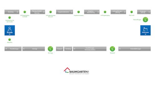 Infografik für Leistungserstellungsprozess